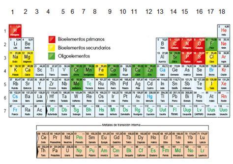 Bioelementos y biomoléculas - Tu Tarea Gratis