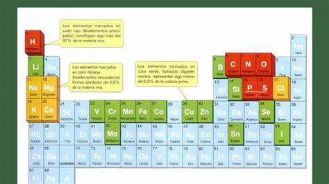 Biología 2 bachillerato Tema 1 Apartado 1: Bioelementos ...