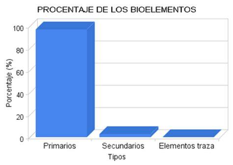 Biologia.Bioquimica.Neira Marisol: BIOLOGIA