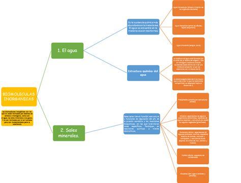 Biología contemporánea.: Mapa conceptual