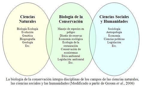 Biología de la conservación   Wikipedia, la enciclopedia libre