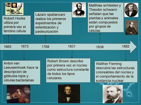 BIOLOGIA Y EMBRIOLOGIA : HISTORIA DE LA BIOLOGIA