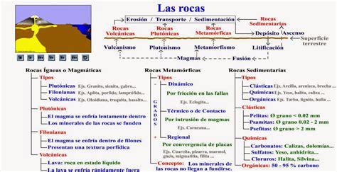 biologia2bachcamp: TEMA 7. 1º BACHILLERATO. ROCAS ...
