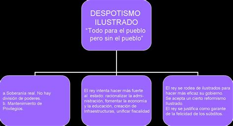 BIOMBO HISTÓRICO: EL DESPOTISMO ILUSTRADO