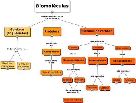 Biomoleculas.cmap