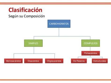 BIOMOLÉCULAS ORGÁNICAS E INORGÁNICAS - Biología I