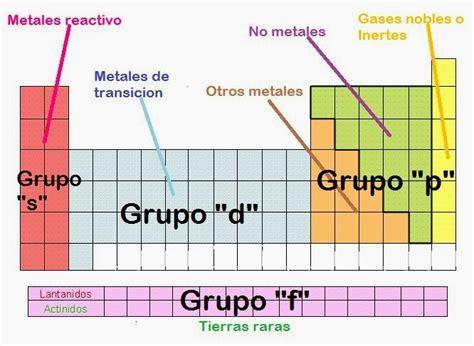 Bioquimica: ¿Que nos dice la tabla periódica?