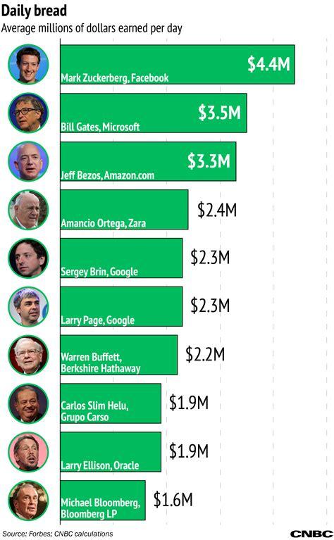 Birthday Boy Mark Zuckerberg Has Made $4 Million for Every ...