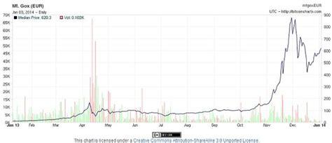 Bitcoin da el gran salto a pesar del recelo de los gobiernos