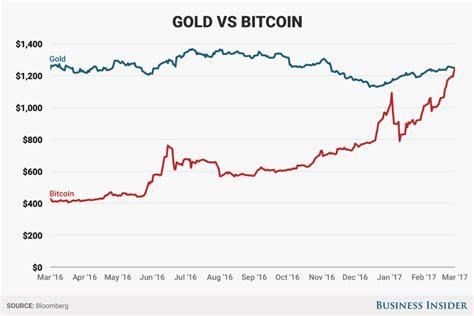 Bitcoin: la cryptomoneda que cambió el mundo