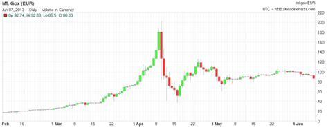 Bitcoin: todo lo que necesitas saber sobre esta moneda virtual