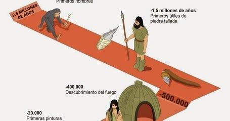 BLOG DE 4ºA: Prehistoria: La linea del tiempo