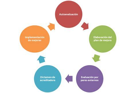Blog de Acreditación de Psicología | Proceso de ...