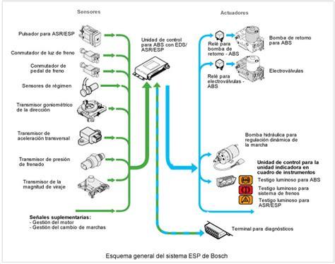 BLOG DE AYUDA MECANICA: PRINCIPIOS BASICOS ESP (Control de ...
