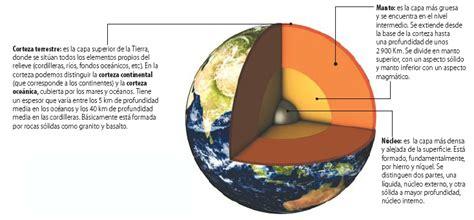 Blog de Ciencias Sociales: Tema 1. El planeta tierra