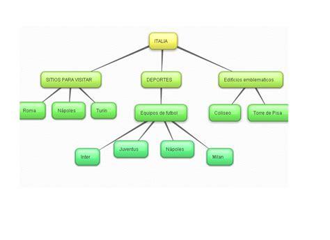 blog de informatica