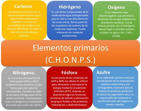 Blog de química. Grupo 5. Aula M-05: Bioelementos ...
