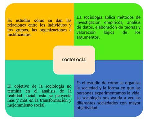 Blog de sociología De los Ángeles Yumbo