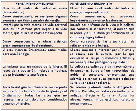 Blog del profe Víctor Peña: Características generales del ...