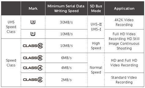 Blog elhacker.NET: Diferencias velocidad y clases tarjetas ...