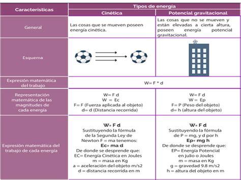 Blog Irma Robles : La energía, cinética y potencial ...