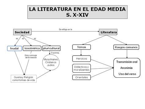 Bloggtacora2014: INTRODUCCIÓN A LA LITERATURA MEDIEVAL