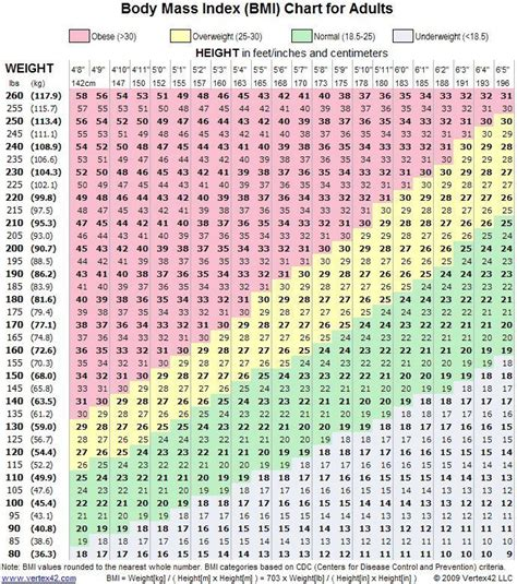 BMI Calculator for Women Over 50 : BMI for Your Health ...