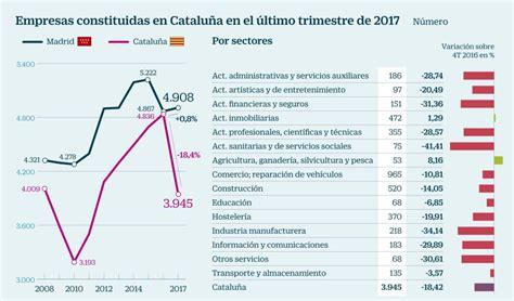 ¿Boicot a los productos catalanes? (58/67) - Rankia