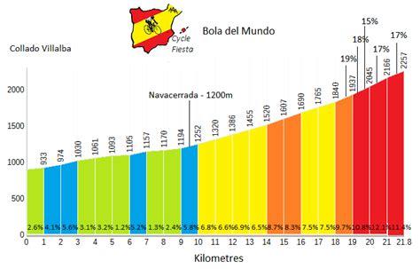 Bola del Mundo  Collado Villalba    Madrid