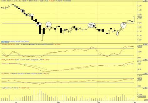 Bolsa General, Análisis de bolsa y mercados | Santander