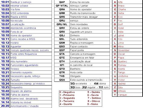 Bombeiroswaldo: Código 10 e Q básico   Código Q ...