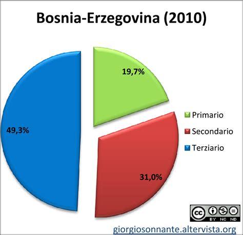 BOSNIA ED ERZEGOVINA 2000px-Flag_of_Bosnia_and_Herzegovina ...