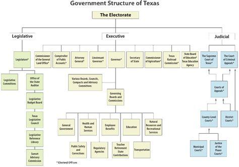 Branches of Government   Mr. E