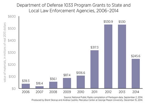 Breaking Down Department of Defense Grants to State and ...