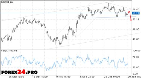 BRENT oil price forecast on January 23, 2017 | FOREX24.PRO