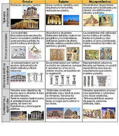 Breve historia de Grecia, Egipto y Mesopotamia | educacion ...