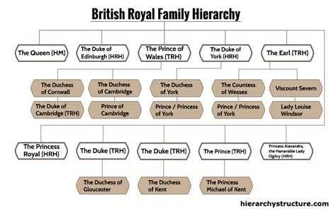 British Royal Family Hierarchy   Hierarchy Structure