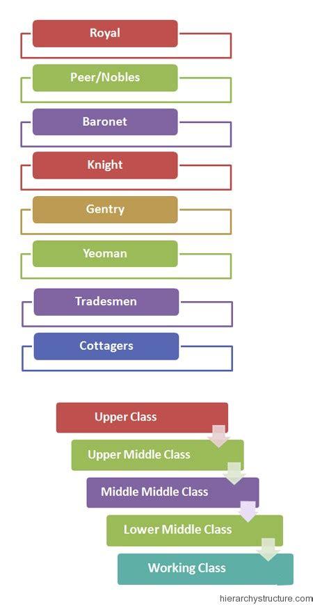 British Social Hierarchy Chart   Hierarchystructure.com