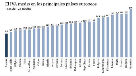 Bruselas dice que el IVA de España es el más bajo de la UE