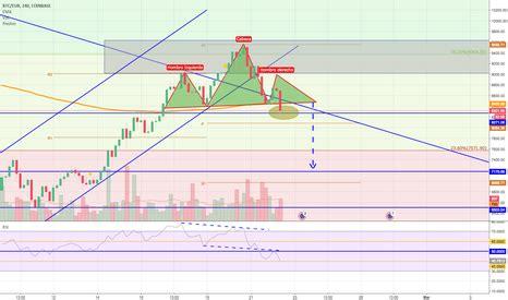 BTC EUR – Gráfico de precios Bitcoin Euro — TradingView