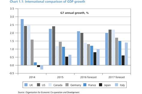 Budget 2016 - GOV.UK