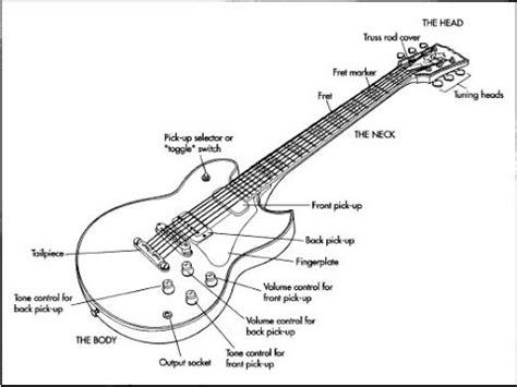 Budowa gitary elektrycznej - rodzaje gitar elektrycznych ...