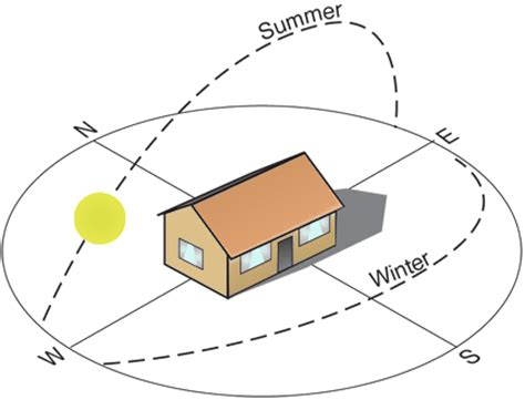 BUILDING ORIENTATION FOR HOT AND DRY CLIMATE