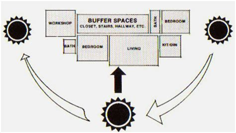 Building Orientation for Optimum Energy - InterNACHI
