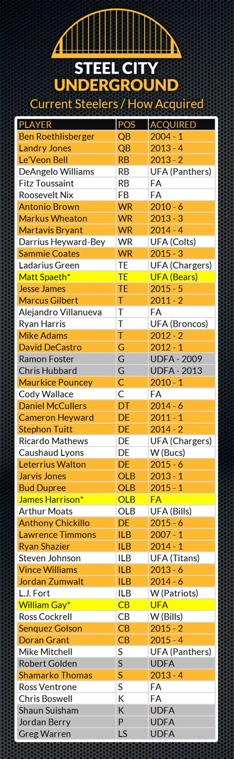 Building Through The Draft: Analyzing The Current ...