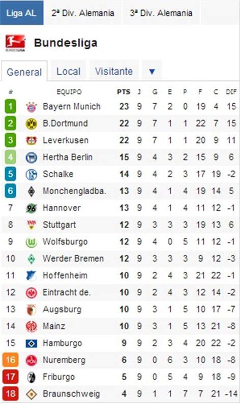 Bundesliga 2013 clasificación