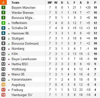 Bundesliga Jornada 6: no hay quinto malo para el Bayern Munich