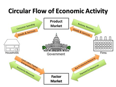 Business Cycle & Circular Flow Diagram   ppt video online ...