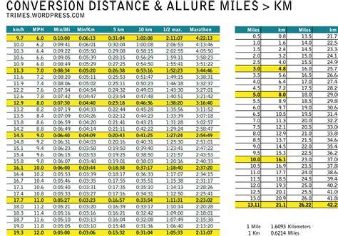 Cadeau > Conversion table/tableau de conversion miles > km ...