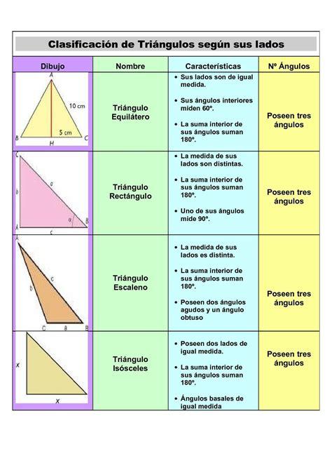 Calaméo   Tabla Clasificacion Triángulos según Lados y Ángulos